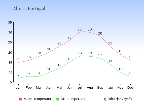 Gennemsnitlige temperaturer i Altura -nat og dag: Januar 7;15. Februar 8;16. Marts 8;18. April 10;20. Maj 12;23. Juni 15;26. Juli 18;30. August 18;30. September 17;28. Oktober 14;23. November 10;19. December 8;16.