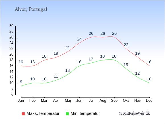 Gennemsnitlige temperaturer i Alvor -nat og dag: Januar 9,16. Februar 10,16. Marts 10,18. April 11,19. Maj 13,21. Juni 16,24. Juli 17,26. August 18,26. September 18,26. Oktober 15,22. November 12,19. December 10,16.