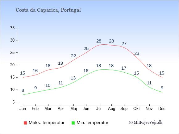 Gennemsnitlige temperaturer i Costa da Caparica -nat og dag: Januar:8,15. Februar:9,16. Marts:10,18. April:11,19. Maj:13,22. Juni:16,25. Juli:18,28. August:18,28. September:17,27. Oktober:15,23. November:11,18. December:9,15.