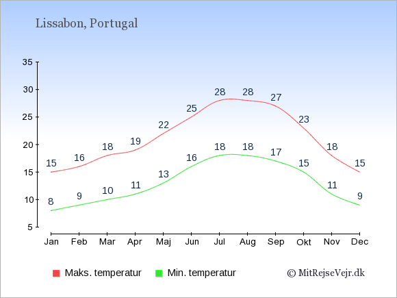 Gennemsnitlige temperaturer i Lissabon -nat og dag: Januar:8,15. Februar:9,16. Marts:10,18. April:11,19. Maj:13,22. Juni:16,25. Juli:18,28. August:18,28. September:17,27. Oktober:15,23. November:11,18. December:9,15.