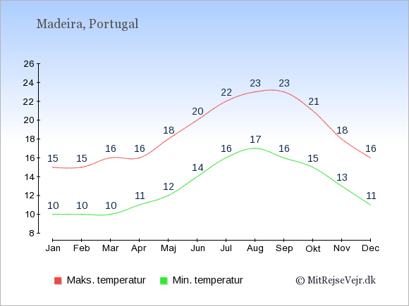 Gennemsnitlige temperaturer på Madeira -nat og dag: Januar:10,15. Februar:10,15. Marts:10,16. April:11,16. Maj:12,18. Juni:14,20. Juli:16,22. August:17,23. September:16,23. Oktober:15,21. November:13,18. December:11,16.