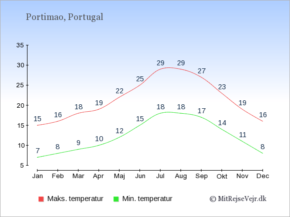 Gennemsnitlige temperaturer i Portimao -nat og dag: Januar 7;15. Februar 8;16. Marts 9;18. April 10;19. Maj 12;22. Juni 15;25. Juli 18;29. August 18;29. September 17;27. Oktober 14;23. November 11;19. December 8;16.