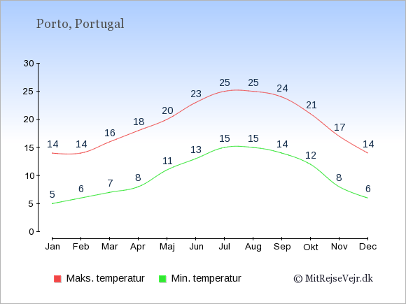Gennemsnitlige temperaturer i Porto -nat og dag: Januar:5,14. Februar:6,14. Marts:7,16. April:8,18. Maj:11,20. Juni:13,23. Juli:15,25. August:15,25. September:14,24. Oktober:12,21. November:8,17. December:6,14.