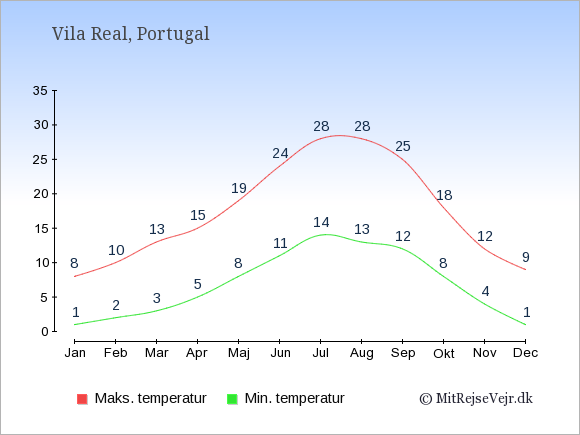 Gennemsnitlige temperaturer i Vila Real -nat og dag: Januar:1,8. Februar:2,10. Marts:3,13. April:5,15. Maj:8,19. Juni:11,24. Juli:14,28. August:13,28. September:12,25. Oktober:8,18. November:4,12. December:1,9.