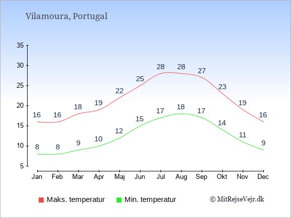 Gennemsnitlige temperaturer i Vilamoura -nat og dag: Januar:8,16. Februar:8,16. Marts:9,18. April:10,19. Maj:12,22. Juni:15,25. Juli:17,28. August:18,28. September:17,27. Oktober:14,23. November:11,19. December:9,16.