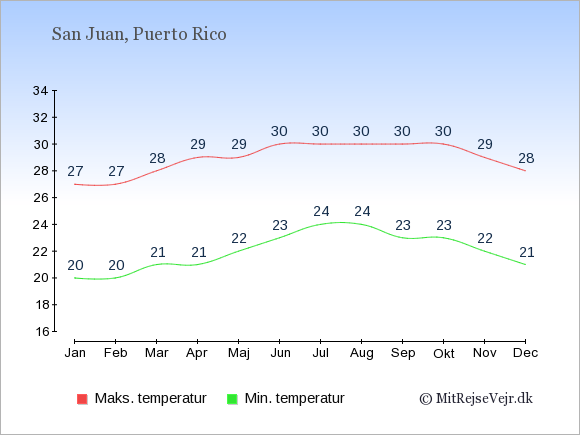 Gennemsnitlige temperaturer på Puerto Rico -nat og dag: Januar 20;27. Februar 20;27. Marts 21;28. April 21;29. Maj 22;29. Juni 23;30. Juli 24;30. August 24;30. September 23;30. Oktober 23;30. November 22;29. December 21;28.
