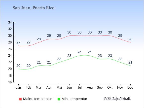 Gennemsnitlige temperaturer på Puerto Rico -nat og dag: Januar 20,27. Februar 20,27. Marts 21,28. April 21,29. Maj 22,29. Juni 23,30. Juli 24,30. August 24,30. September 23,30. Oktober 23,30. November 22,29. December 21,28.