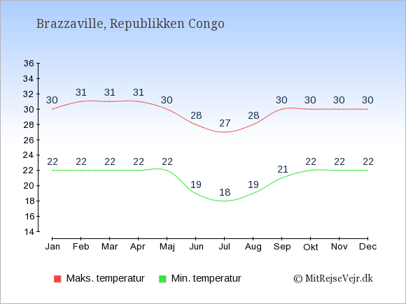 Gennemsnitlige temperaturer i Republikken Congo -nat og dag: Januar 22;30. Februar 22;31. Marts 22;31. April 22;31. Maj 22;30. Juni 19;28. Juli 18;27. August 19;28. September 21;30. Oktober 22;30. November 22;30. December 22;30.