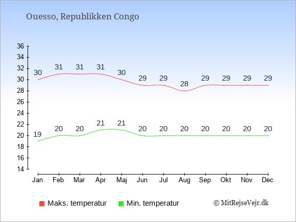 Gennemsnitlige temperaturer i Ouesso -nat og dag: Januar 19;30. Februar 20;31. Marts 20;31. April 21;31. Maj 21;30. Juni 20;29. Juli 20;29. August 20;28. September 20;29. Oktober 20;29. November 20;29. December 20;29.