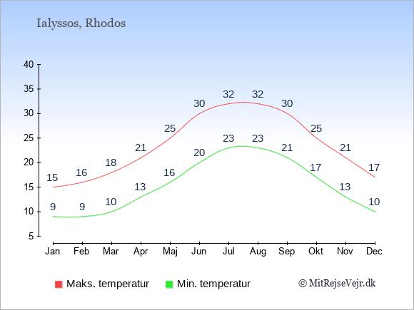 Gennemsnitlige temperaturer i Ialyssos -nat og dag: Januar:9,15. Februar:9,16. Marts:10,18. April:13,21. Maj:16,25. Juni:20,30. Juli:23,32. August:23,32. September:21,30. Oktober:17,25. November:13,21. December:10,17.