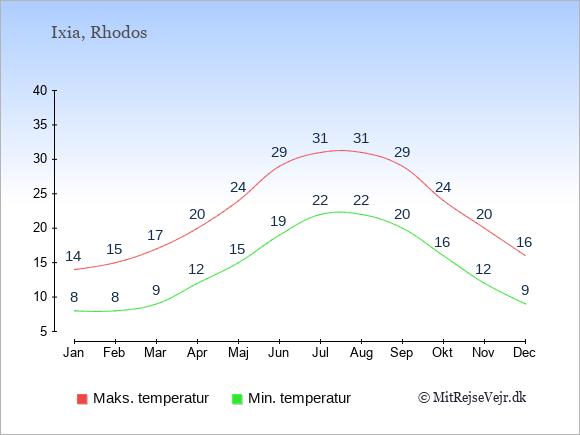 Gennemsnitlige temperaturer i Ixia -nat og dag: Januar 8;14. Februar 8;15. Marts 9;17. April 12;20. Maj 15;24. Juni 19;29. Juli 22;31. August 22;31. September 20;29. Oktober 16;24. November 12;20. December 9;16.