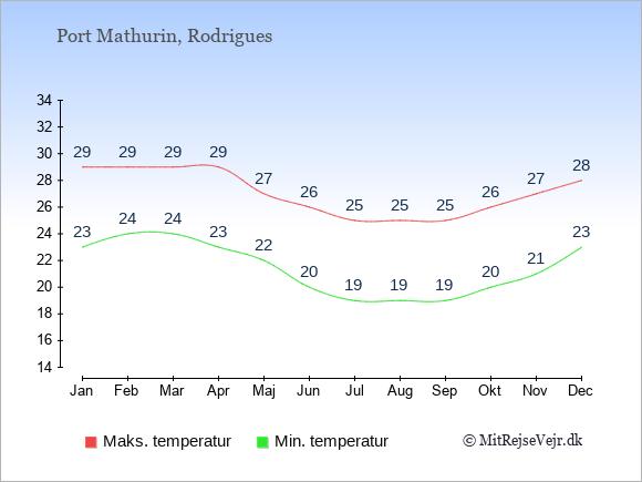 Gennemsnitlige temperaturer i Port Mathurin -nat og dag: Januar 23;29. Februar 24;29. Marts 24;29. April 23;29. Maj 22;27. Juni 20;26. Juli 19;25. August 19;25. September 19;25. Oktober 20;26. November 21;27. December 23;28.