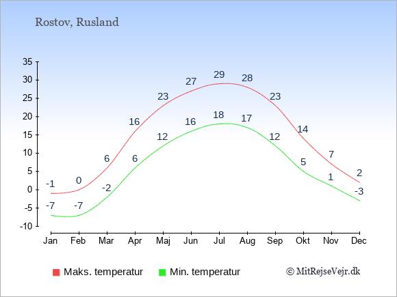 Gennemsnitlige temperaturer i Rostov -nat og dag: Januar -7;-1. Februar -7;0. Marts -2;6. April 6;16. Maj 12;23. Juni 16;27. Juli 18;29. August 17;28. September 12;23. Oktober 5;14. November 1;7. December -3;2.