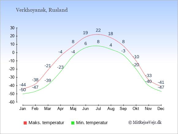 Polarklima i Sibirien med kolde vintre og lune somre.