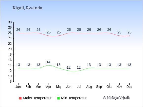 Gennemsnitlige temperaturer i Rwanda -nat og dag: Januar 13;26. Februar 13;26. Marts 13;26. April 14;25. Maj 13;25. Juni 12;26. Juli 12;26. August 13;26. September 13;26. Oktober 13;26. November 13;25. December 13;25.