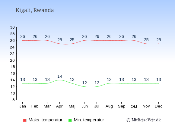 Temperaturer i Rwanda -dag og nat.