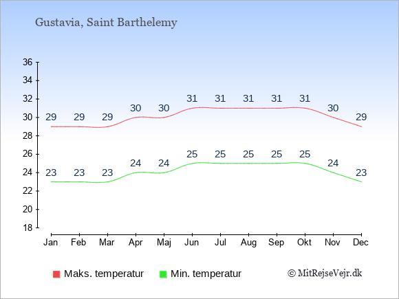 Gennemsnitlige temperaturer på Saint Barthelemy -nat og dag: Januar 23;29. Februar 23;29. Marts 23;29. April 24;30. Maj 24;30. Juni 25;31. Juli 25;31. August 25;31. September 25;31. Oktober 25;31. November 24;30. December 23;29.