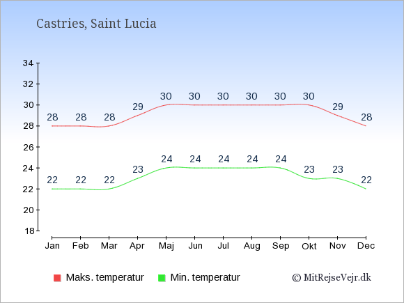 Gennemsnitlige temperaturer på Saint Lucia -nat og dag: Januar 22;28. Februar 22;28. Marts 22;28. April 23;29. Maj 24;30. Juni 24;30. Juli 24;30. August 24;30. September 24;30. Oktober 23;30. November 23;29. December 22;28.