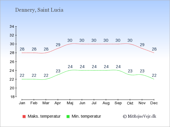 Gennemsnitlige temperaturer i Dennery -nat og dag: Januar 22;28. Februar 22;28. Marts 22;28. April 23;29. Maj 24;30. Juni 24;30. Juli 24;30. August 24;30. September 24;30. Oktober 23;30. November 23;29. December 22;28.