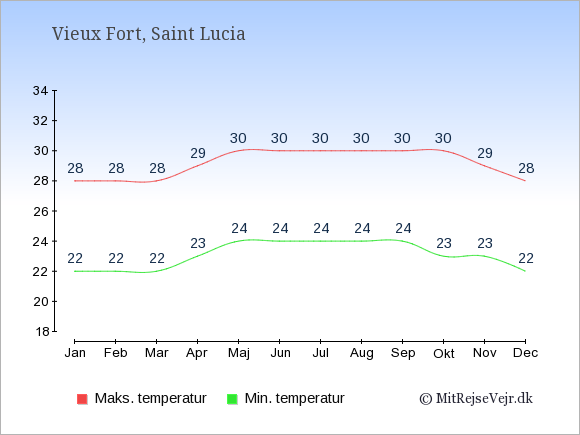 Gennemsnitlige temperaturer i Vieux Fort -nat og dag: Januar 22;28. Februar 22;28. Marts 22;28. April 23;29. Maj 24;30. Juni 24;30. Juli 24;30. August 24;30. September 24;30. Oktober 23;30. November 23;29. December 22;28.