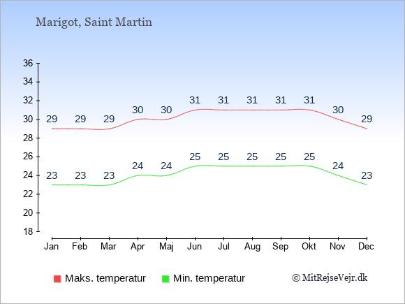 Gennemsnitlige temperaturer på Saint Martin -nat og dag: Januar 23;29. Februar 23;29. Marts 23;29. April 24;30. Maj 24;30. Juni 25;31. Juli 25;31. August 25;31. September 25;31. Oktober 25;31. November 24;30. December 23;29.