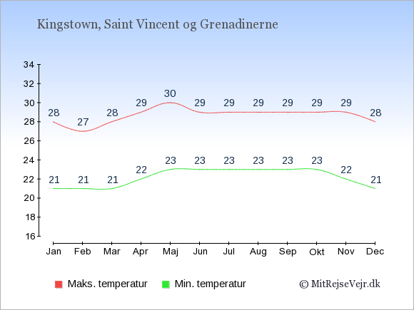 Gennemsnitlige temperaturer på Saint Vincent og Grenadinerne -nat og dag: Januar 21,28. Februar 21,27. Marts 21,28. April 22,29. Maj 23,30. Juni 23,29. Juli 23,29. August 23,29. September 23,29. Oktober 23,29. November 22,29. December 21,28.