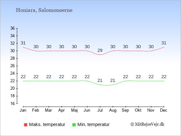 Gennemsnitlige temperaturer på Salomonøerne -nat og dag: Januar 22;31. Februar 22;30. Marts 22;30. April 22;30. Maj 22;30. Juni 22;30. Juli 21;29. August 21;30. September 22;30. Oktober 22;30. November 22;30. December 22;31.