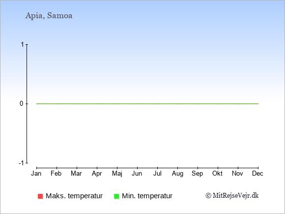 Temperaturer på Samoa -dag og nat.