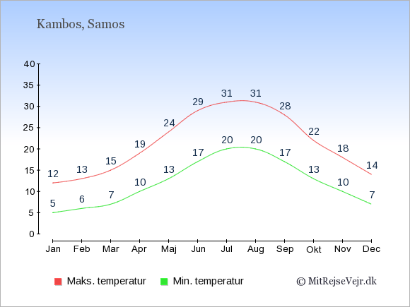 Gennemsnitlige temperaturer i Kambos -nat og dag: Januar:5,12. Februar:6,13. Marts:7,15. April:10,19. Maj:13,24. Juni:17,29. Juli:20,31. August:20,31. September:17,28. Oktober:13,22. November:10,18. December:7,14.