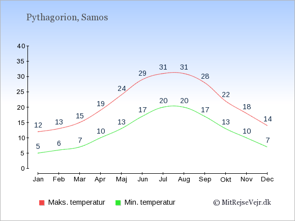 Gennemsnitlige temperaturer i Pythagorion -nat og dag: Januar 5,12. Februar 6,13. Marts 7,15. April 10,19. Maj 13,24. Juni 17,29. Juli 20,31. August 20,31. September 17,28. Oktober 13,22. November 10,18. December 7,14.