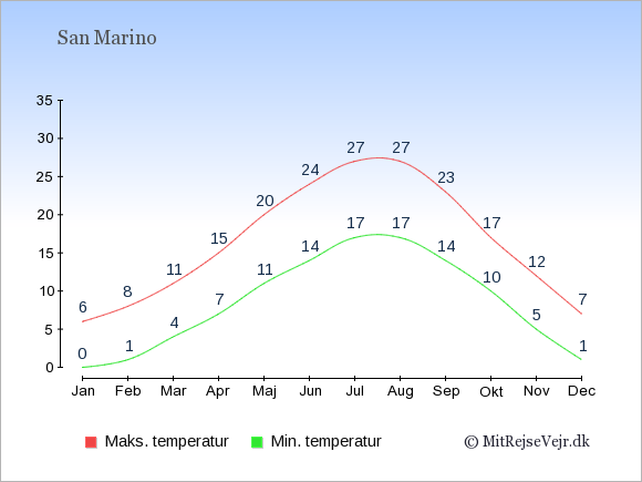 Gennemsnitlige temperaturer i San Marino -nat og dag: Januar 0;6. Februar 1;8. Marts 4;11. April 7;15. Maj 11;20. Juni 14;24. Juli 17;27. August 17;27. September 14;23. Oktober 10;17. November 5;12. December 1;7.