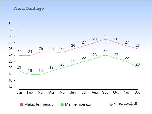 Gennemsnitlige temperaturer på Kap Verde -nat og dag: Januar 19;24. Februar 18;24. Marts 18;25. April 19;25. Maj 20;25. Juni 21;26. Juli 22;27. August 23;28. September 24;29. Oktober 23;28. November 22;27. December 20;26.