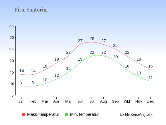 Gennemsnitlige temperaturer i Fira -nat og dag: Januar 9;14. Februar 9;14. Marts 10;16. April 12;19. Maj 15;22. Juni 19;27. Juli 22;28. August 22;27. September 20;25. Oktober 16;22. November 13;19. December 11;16.