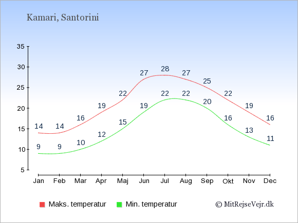 Gennemsnitlige temperaturer i Kamari -nat og dag: Januar:9,14. Februar:9,14. Marts:10,16. April:12,19. Maj:15,22. Juni:19,27. Juli:22,28. August:22,27. September:20,25. Oktober:16,22. November:13,19. December:11,16.