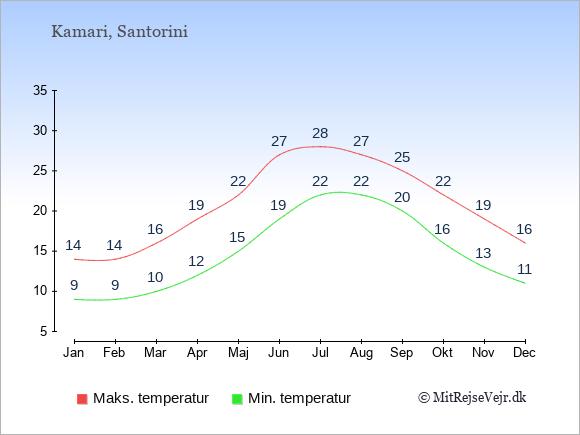 Gennemsnitlige temperaturer i Kamari -nat og dag: Januar 9;14. Februar 9;14. Marts 10;16. April 12;19. Maj 15;22. Juni 19;27. Juli 22;28. August 22;27. September 20;25. Oktober 16;22. November 13;19. December 11;16.