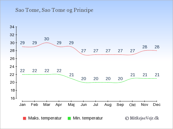 Gennemsnitlige temperaturer på Sao Tome og Principe -nat og dag: Januar 22;29. Februar 22;29. Marts 22;30. April 22;29. Maj 21;29. Juni 20;27. Juli 20;27. August 20;27. September 20;27. Oktober 21;27. November 21;28. December 21;28.