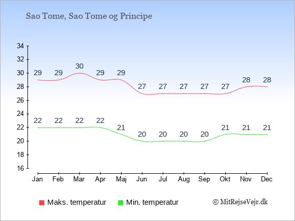 Gennemsnitlige temperaturer på Sao Tome og Principe -nat og dag: Januar 22;29. Februar 22;29. Marts 22;30. April 22;29. Maj 21;29. Juni 20;27. Juli 20;27. August 20;27. September 20;27. Oktober 21;27. November 21;28. December 21;28.