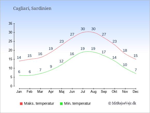 Gennemsnitlige temperaturer i Cagliari -nat og dag: Januar 6;14. Februar 6;15. Marts 7;16. April 9;19. Maj 12;23. Juni 16;27. Juli 19;30. August 19;30. September 17;27. Oktober 14;23. November 10;18. December 7;15.