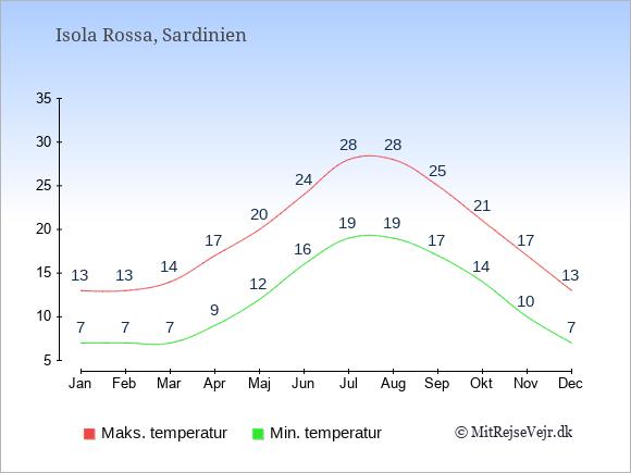 Gennemsnitlige temperaturer i Isola Rossa -nat og dag: Januar 7;13. Februar 7;13. Marts 7;14. April 9;17. Maj 12;20. Juni 16;24. Juli 19;28. August 19;28. September 17;25. Oktober 14;21. November 10;17. December 7;13.