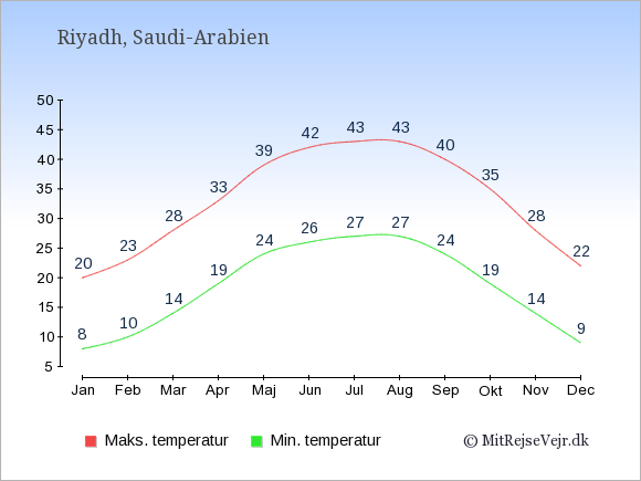 Gennemsnitlige temperaturer i Saudi-Arabien -nat og dag: Januar 8;20. Februar 10;23. Marts 14;28. April 19;33. Maj 24;39. Juni 26;42. Juli 27;43. August 27;43. September 24;40. Oktober 19;35. November 14;28. December 9;22.