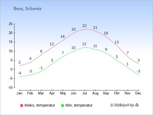 Gennemsnitlige temperaturer i Schweiz -nat og dag: Januar -4;2. Februar -3;4. Marts -1;8. April 3;12. Maj 7;16. Juni 10;20. Juli 12;22. August 11;21. September 9;18. Oktober 5;13. November 1;7. December -3;3.