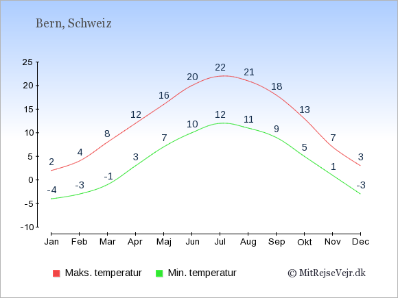 Temperaturer i Schweiz -dag og nat.