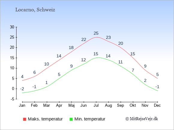 Gennemsnitlige temperaturer i Locarno -nat og dag: Januar -2;4. Februar -1;6. Marts 1;10. April 5;14. Maj 9;18. Juni 12;22. Juli 15;25. August 14;23. September 11;20. Oktober 7;15. November 2;9. December -1;5.