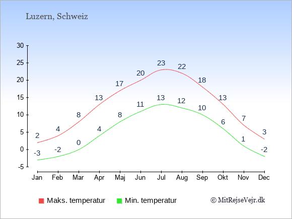 Gennemsnitlige temperaturer i Luzern -nat og dag: Januar -3;2. Februar -2;4. Marts 0;8. April 4;13. Maj 8;17. Juni 11;20. Juli 13;23. August 12;22. September 10;18. Oktober 6;13. November 1;7. December -2;3.