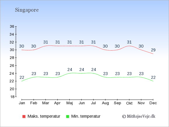 Gennemsnitlige temperaturer i Singapore -nat og dag: Januar 22;30. Februar 23;30. Marts 23;31. April 23;31. Maj 24;31. Juni 24;31. Juli 24;31. August 23;30. September 23;30. Oktober 23;31. November 23;30. December 22;29.