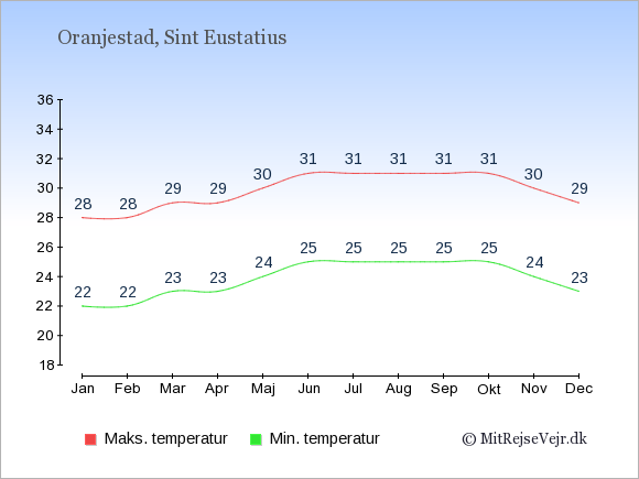 Temperaturer på Sint Eustatius -dag og nat.