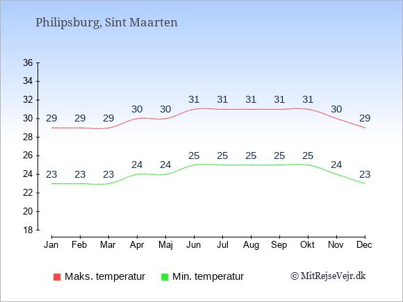 Temperaturer på Sint Maarten -dag og nat.
