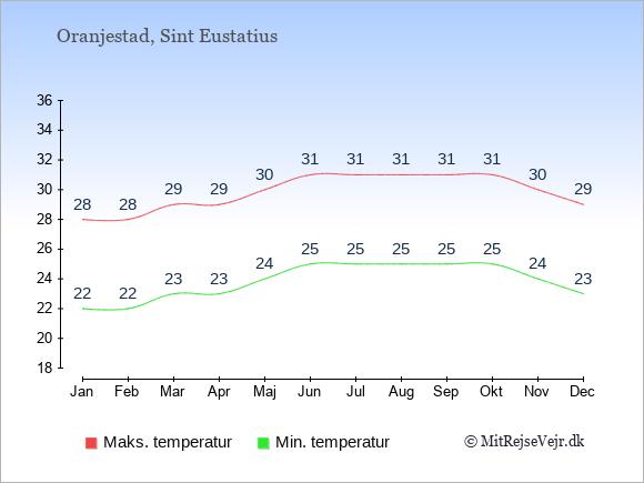 Gennemsnitlige temperaturer på Sint Eustatius -nat og dag: Januar 22;28. Februar 22;28. Marts 23;29. April 23;29. Maj 24;30. Juni 25;31. Juli 25;31. August 25;31. September 25;31. Oktober 25;31. November 24;30. December 23;29.