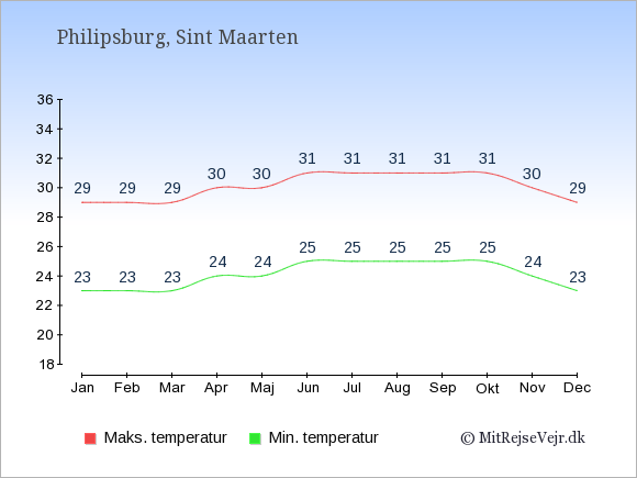 Gennemsnitlige temperaturer på Sint Maarten -nat og dag: Januar 23;29. Februar 23;29. Marts 23;29. April 24;30. Maj 24;30. Juni 25;31. Juli 25;31. August 25;31. September 25;31. Oktober 25;31. November 24;30. December 23;29.