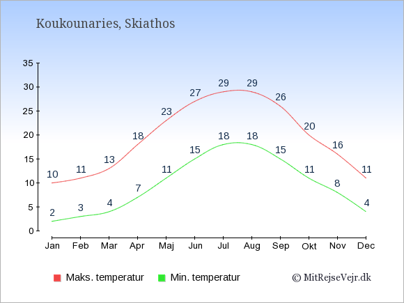 Gennemsnitlige temperaturer i Koukounaries -nat og dag: Januar 2;10. Februar 3;11. Marts 4;13. April 7;18. Maj 11;23. Juni 15;27. Juli 18;29. August 18;29. September 15;26. Oktober 11;20. November 8;16. December 4;11.
